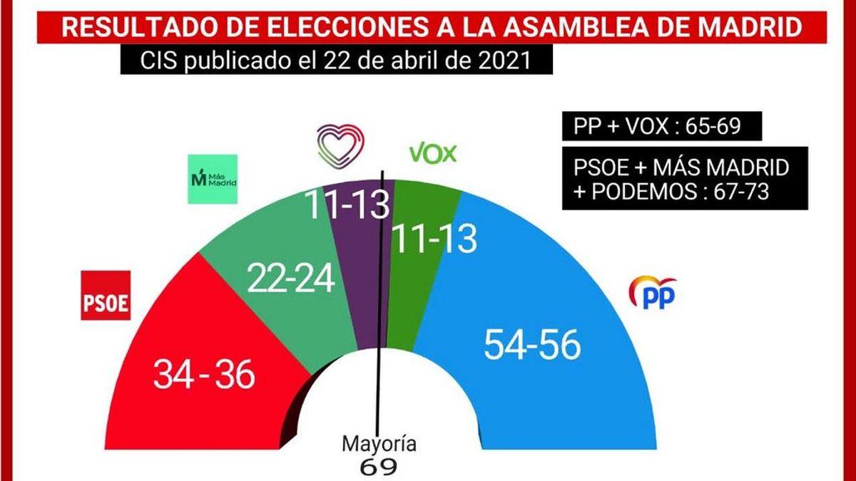 El CIS deja abierta la posibilidad de Gobierno a los dos bloques en Madrid