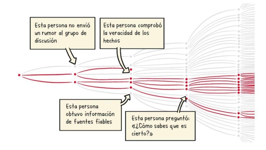 La infodemia, según la OMS