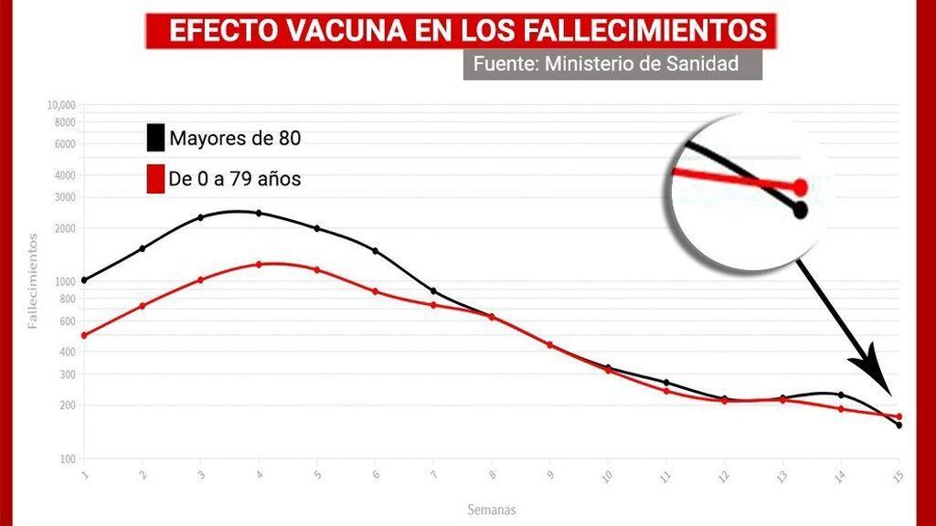 El 'efecto vacuna' cambia el signo de la pandemia en España: se nota en muertes, contagios y hospitales