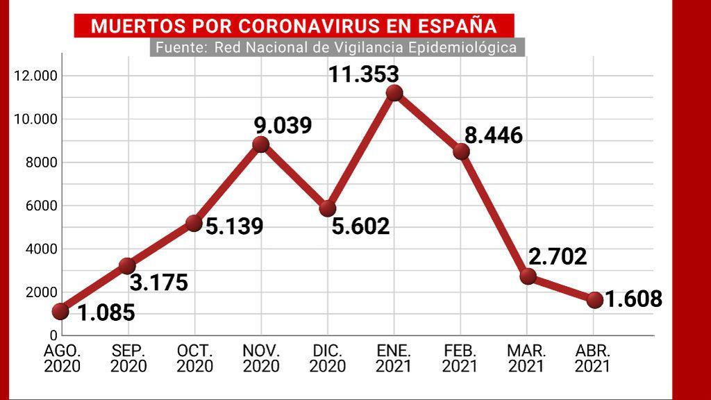 Muertos por coronavirus en España por meses