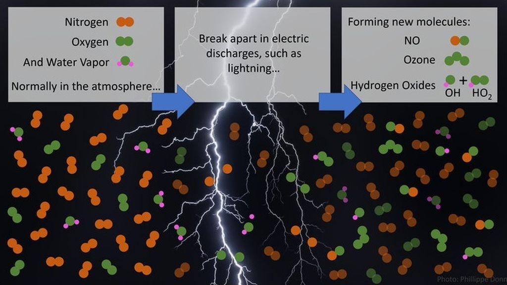 EuropaPress_3675746_moleculas_nitrogeno_oxigeno_vapor_agua_rompen_rayos_descargas_electricas