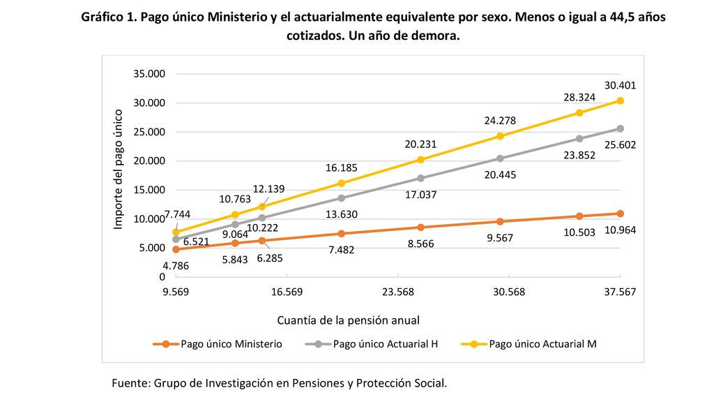 Pago-unico-gráfico 1-uppers
