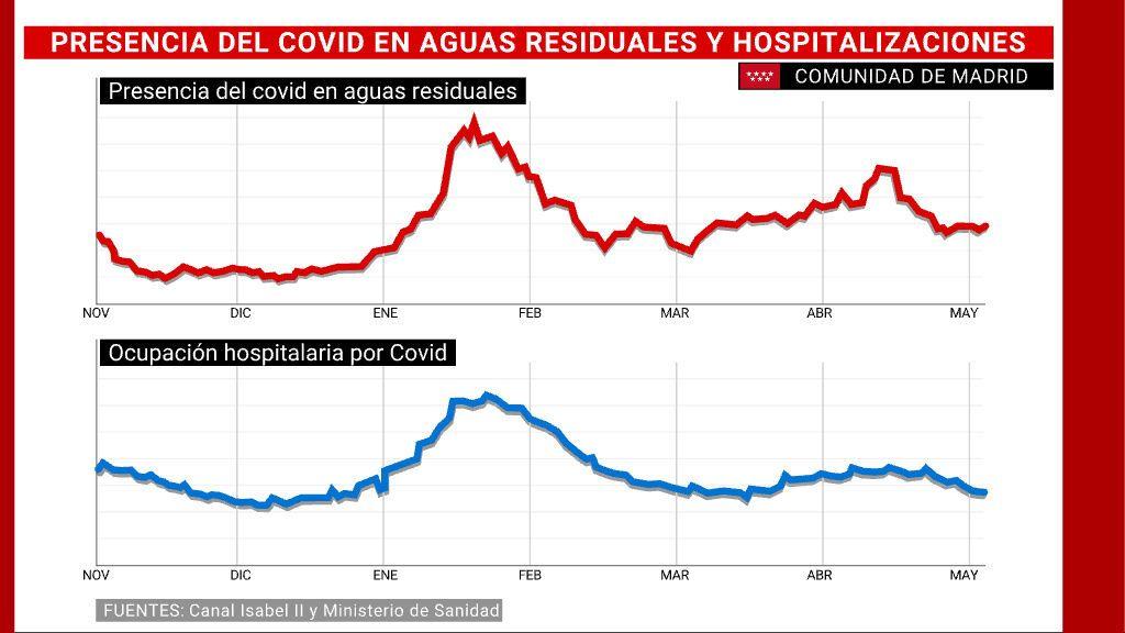 Presencia del covid en aguas residuales y hospitalizaciones en Madrid