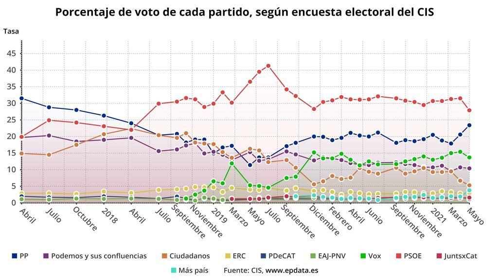 Porcentaje de voto de cada partido según el CIS de mayo
