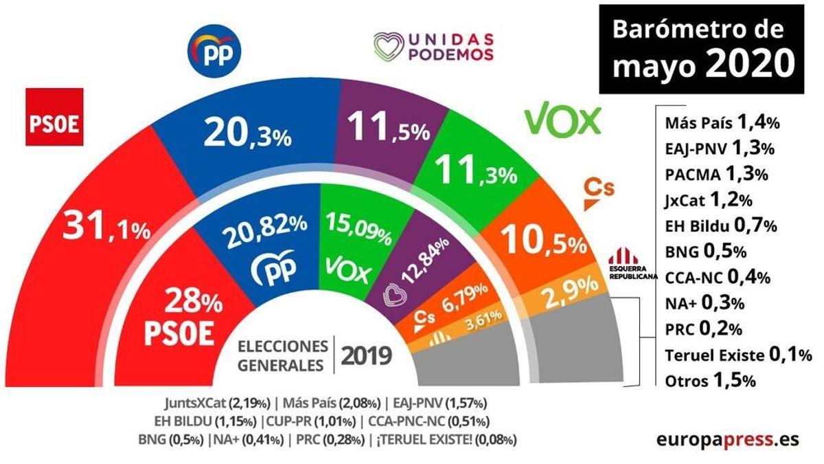 El PP reduce distancia sobre el PSOE por el 'efecto Ayuso' según un CIS que refleja el desgaste de Sánchez