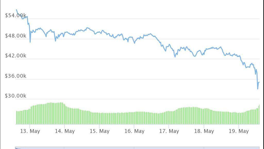 Cotización de bitcoin en la última semana