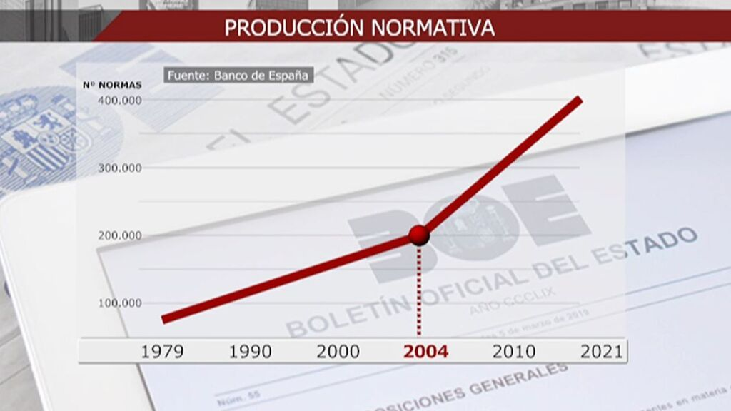 La locura legislativa en España: de la hiperregulación a leyes preconstitucionales