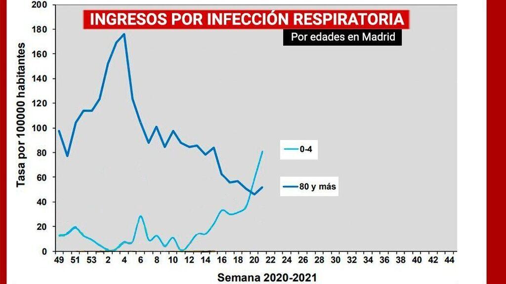 Se incrementan los ingresos por infecciones respiratorias en niños y caen en ancianos