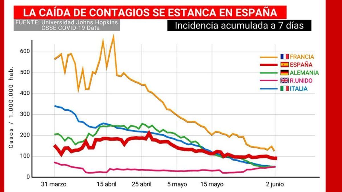 España se estanca en el descenso de contagios frente a la mejoría de otros países europeos