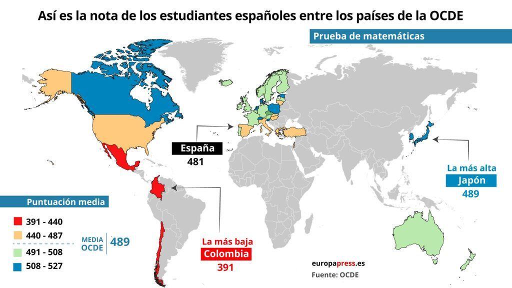 La nota de los países según el informe PISA