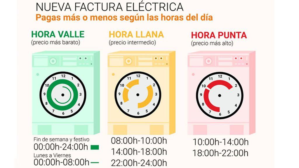 Las nuevas tarifas eléctricas, según los tramos horarios