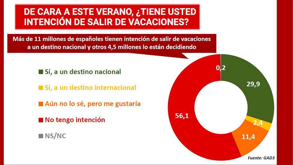 11 millones de españoles tienen previsto salir de vacaciones a un destino nacional y otros 4,5 se lo están pensando