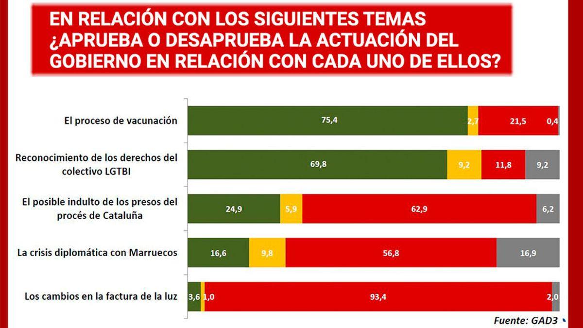Seis de cada diez españoles, en contra de los indultos a los líderes del 'procés'