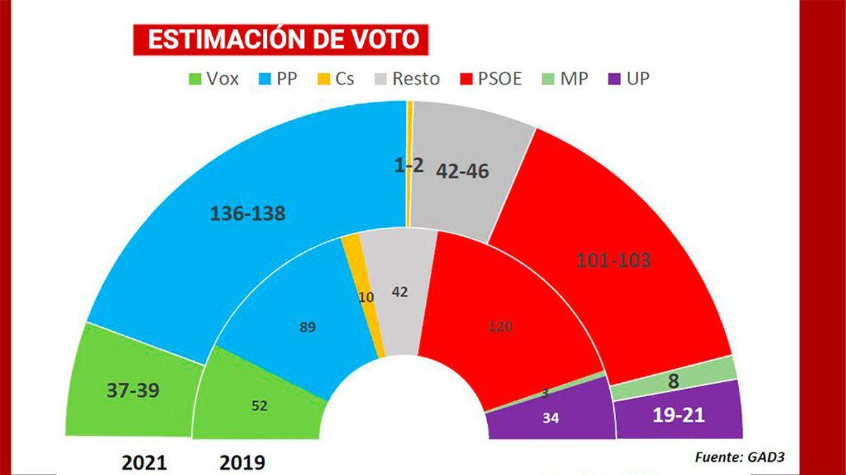 El PP desbanca al PSOE como partido más votado y podría gobernar con el apoyo de Vox, según GAD3