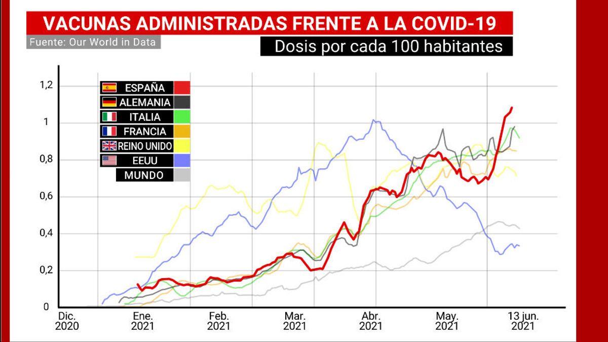 España supera el ritmo de vacunación diario de los países referentes