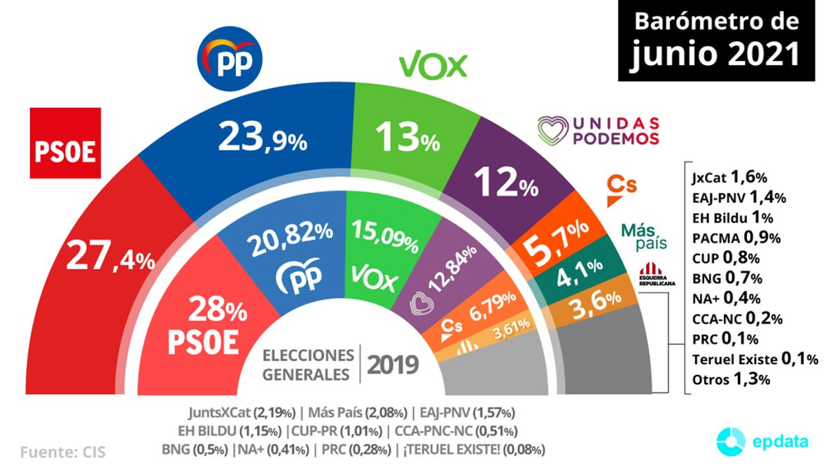 EpData.- Estimación de voto para las próximas elecciones según el CIS, en gráficos