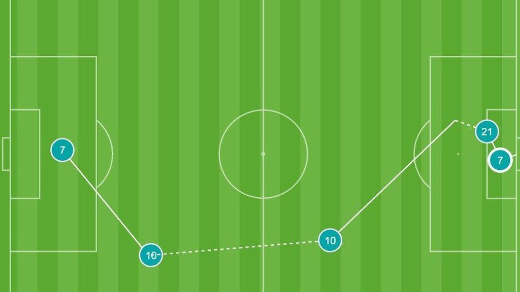 Gol Cristiano Ronaldo vs Alemania