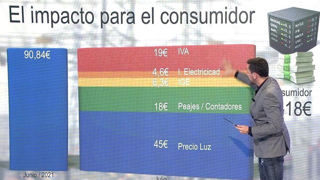 Javier Ruiz devela cuánto nos vamos a ahorrar en la luz tras la bajada de IVA