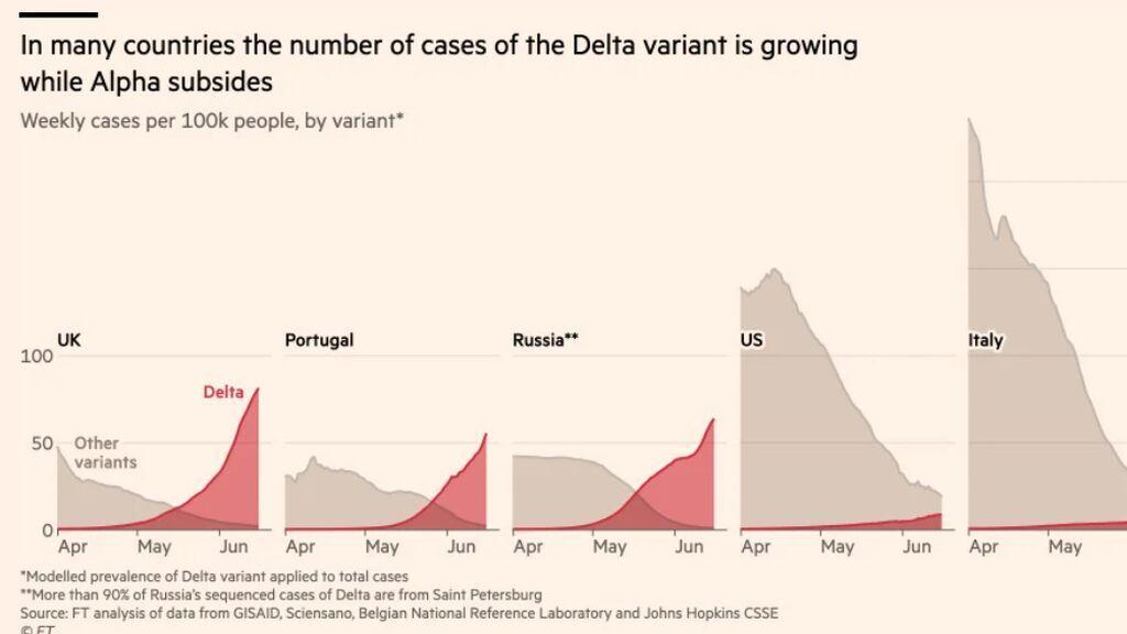 La variante británica avanza en España