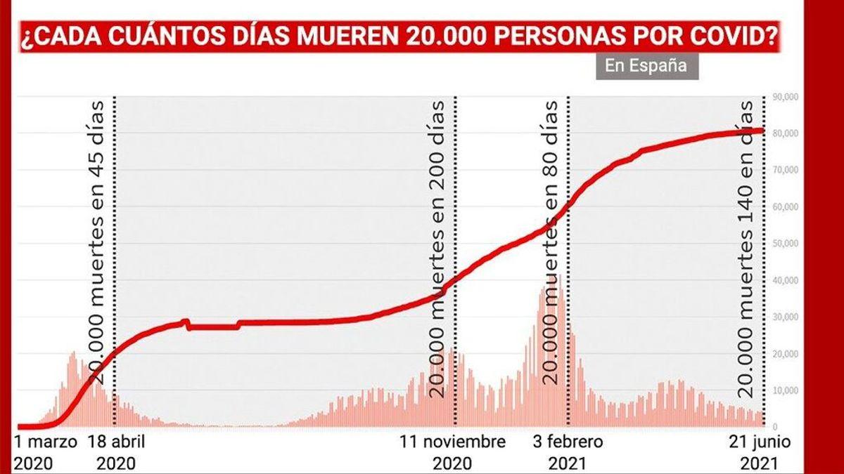 Cada cuánto tiempo mueren en España 20.000 personas por la covid