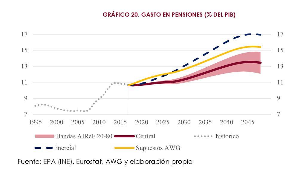 proyección gasto en pensiones airef