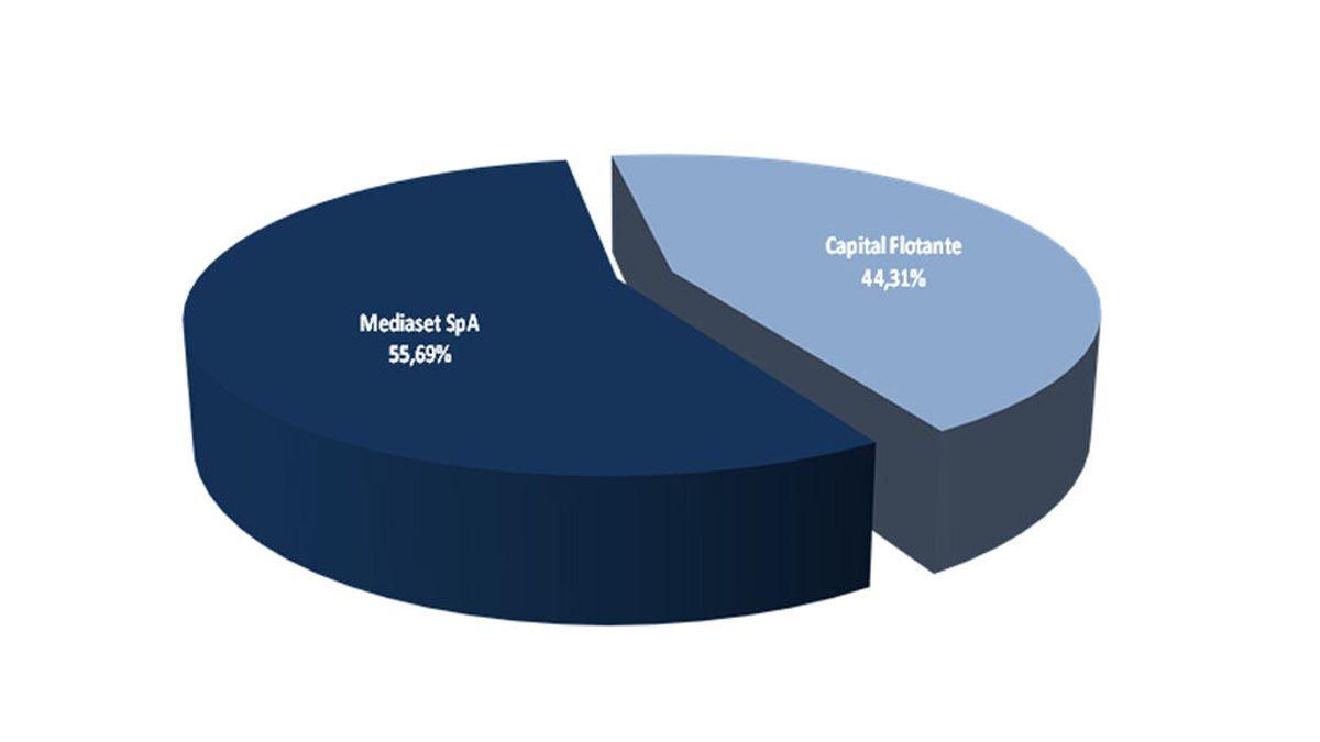 Capital social y accionariado