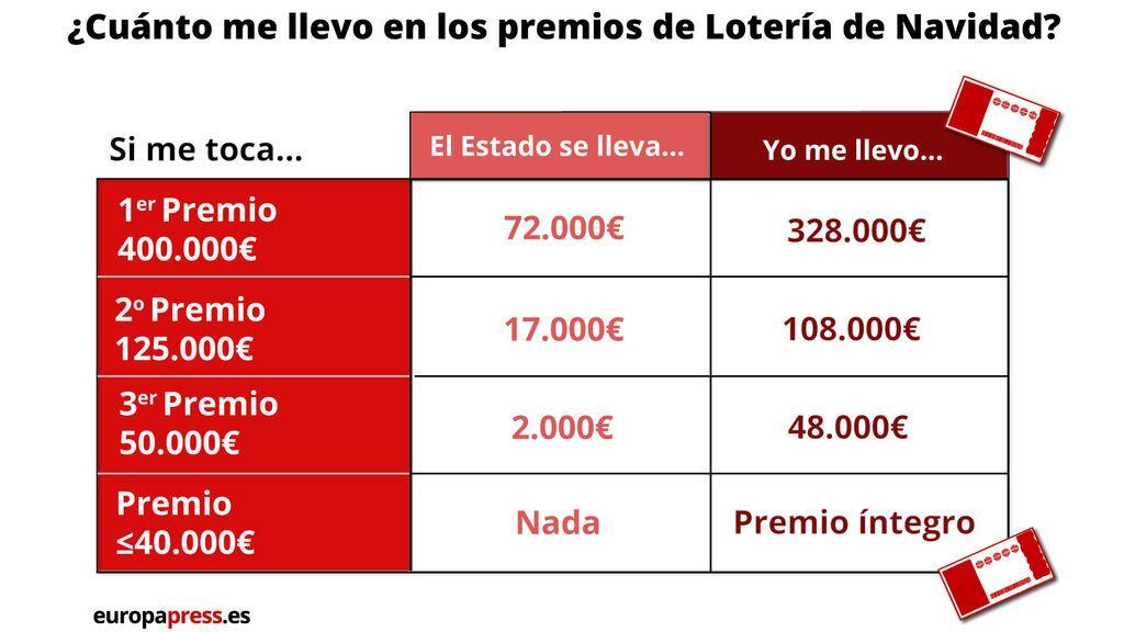Cuánto te quita Hacienda de un premio de la Lotería