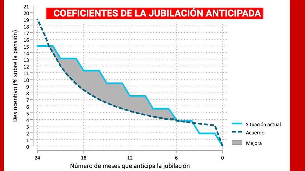 Coeficientes de la jubilación anticipada