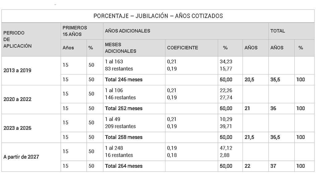 tabla porcentajes