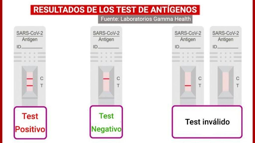 Los test autodiagnósticos sin receta llegan a las farmacias: precio, funcionamiento, fiabilidad y resultados