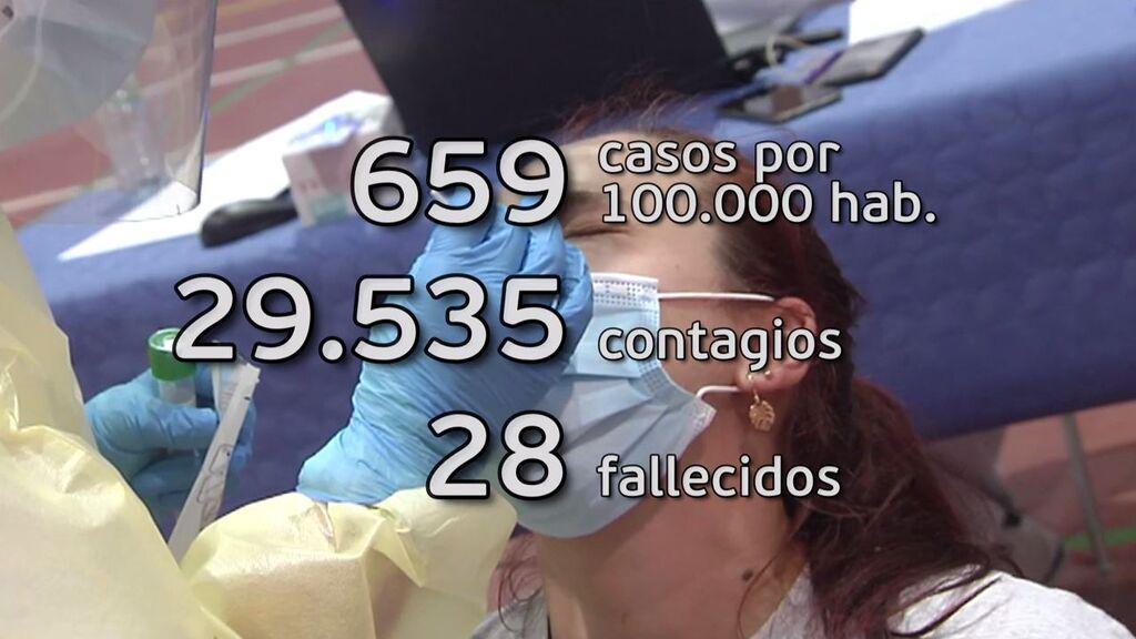La incidencia llega a 659 y a 1.863 entre los 20 y 29 años: las UCI de enfermos covid llega al 13,5%
