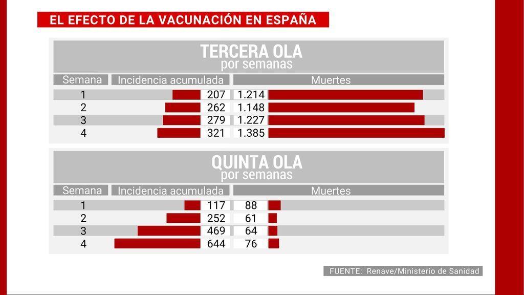 Las muertes por covid de la quinta ola caen un 94% gracias a la vacuna