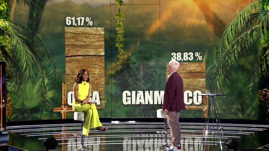 Estos fueron los porcentajes de las votaciones en la final de 'Supervivientes 2021'