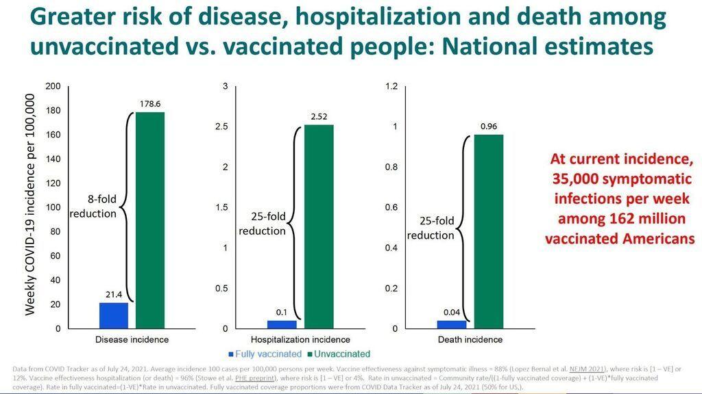 Riesgo de enfermedad, hospitalización y muerte en vacunados y no vacunados