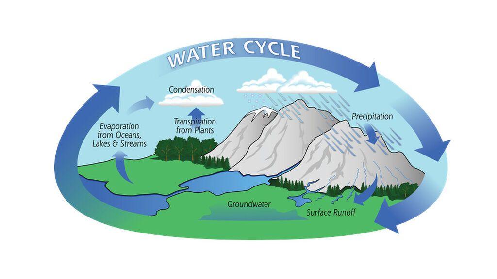 Algunos puntos clave del ciclo del agua