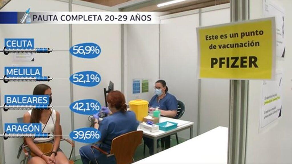 Ceuta, Melilla, Baleares y Aragón, las autonomías en las que la vacunación a los más jóvenes está más avanzada