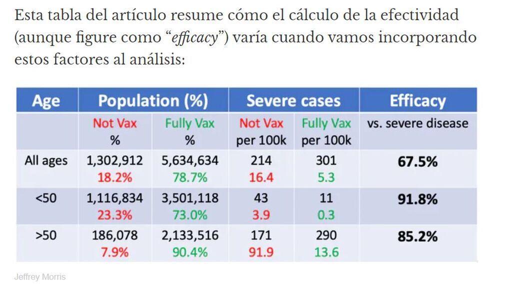 Tabla del artículo que resume cómo el cálculo de efectividad varía