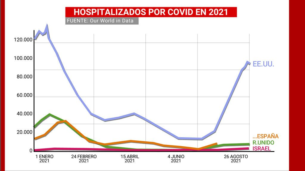 Hospitalizados a causa de covid por países en 2021