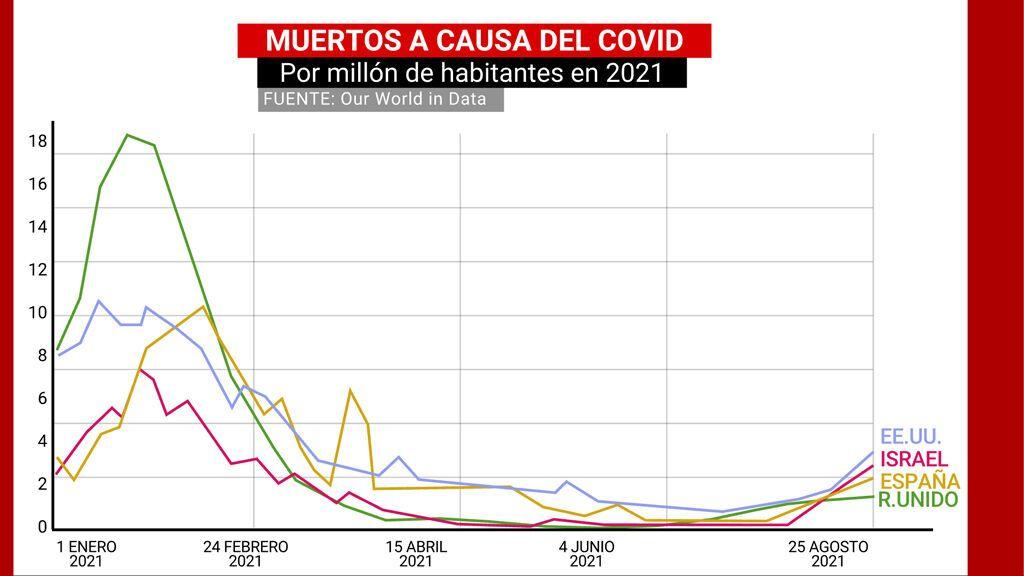 Muertos a causa del covid por millón de habitantes en 2021