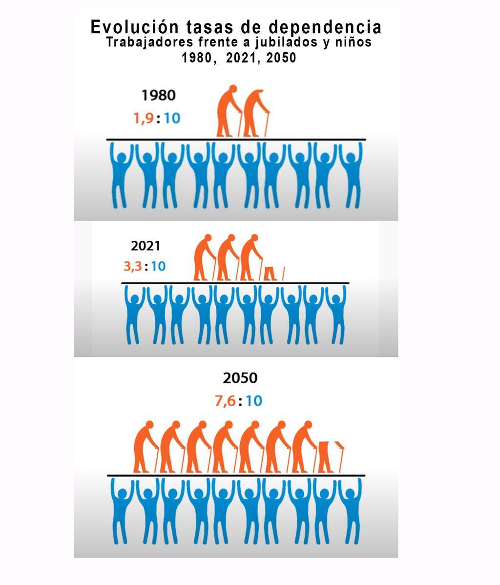 evolución tasas dependencia