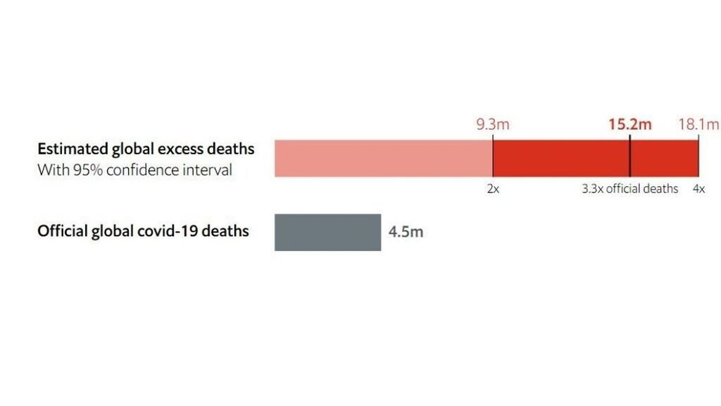 Los muertos por covid-19 en todo el mundo triplican los datos oficiales