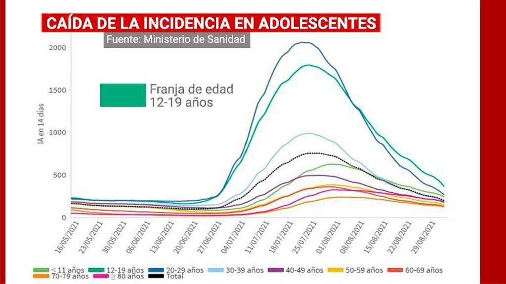 Evolución de las incidencias por edades en España