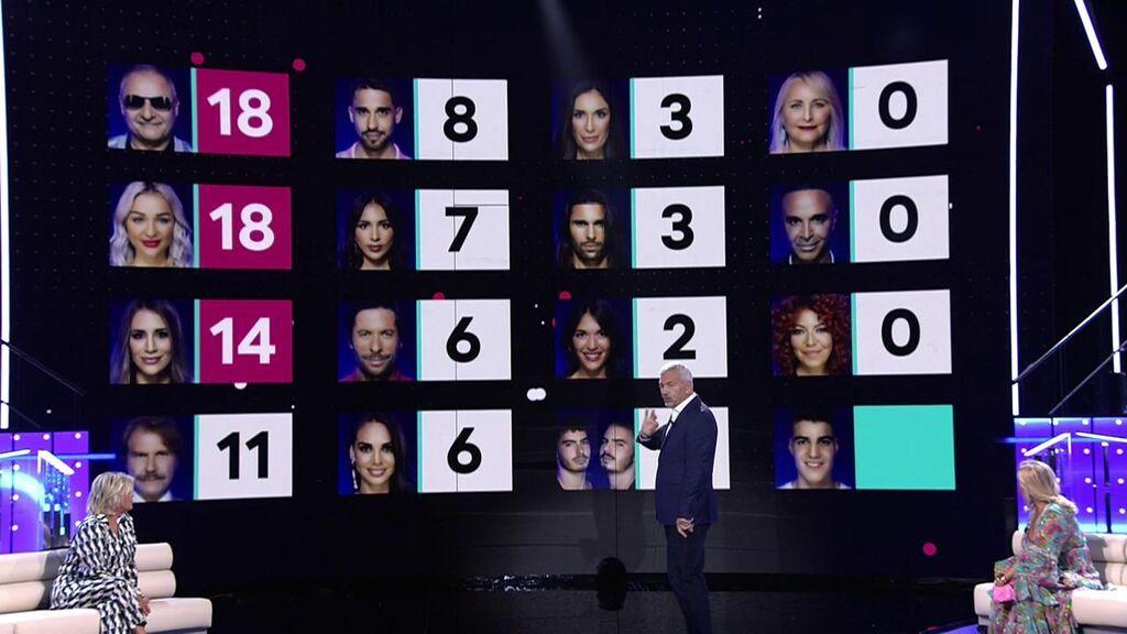 Los resultados de las primeras nominaciones