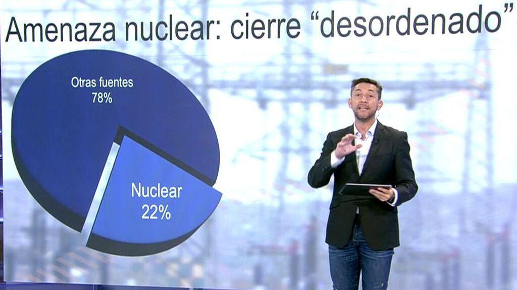 Javier Ruiz explicación nucleares