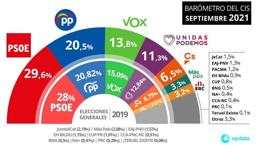 El CIS de Tezanos dispara al PSOE, que aventaja en 9 puntos al PP