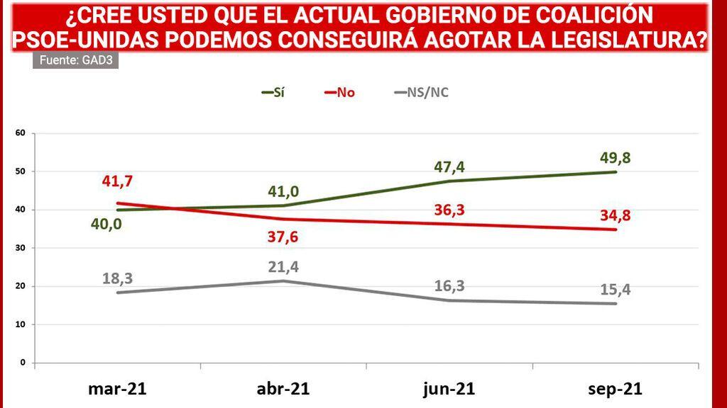 Aumentan los votantes que creen que Sánchez agotará la legislatura según el Barómetro de GAD3 para NIUS