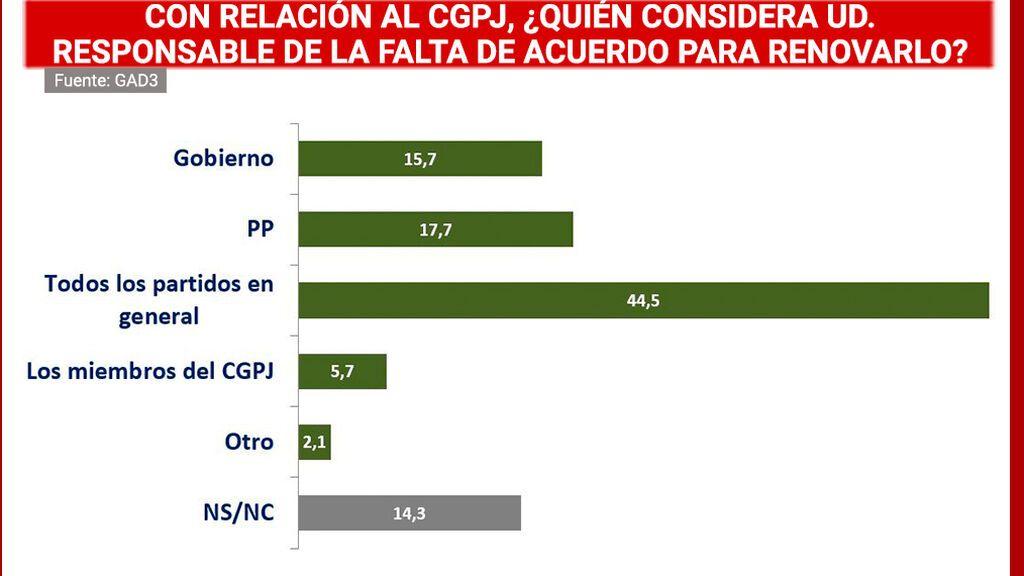Los ciudadanos culpan a todos los partidos del bloqueo del CGPJ y al PP