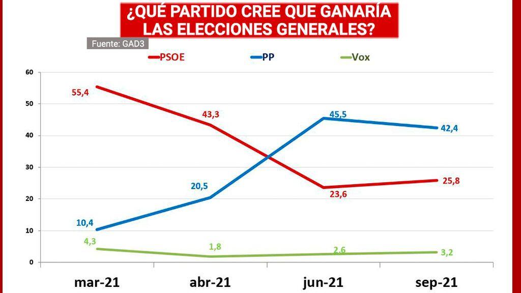 La mayoría de los españoles cree que el PP ganaría las elecciones
