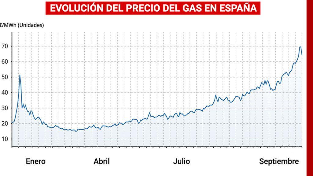 Evolución del precio del gas en España en 2021