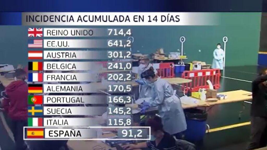 España, con los mejores registros de incidencia de Covid-19 entre los países de su entorno